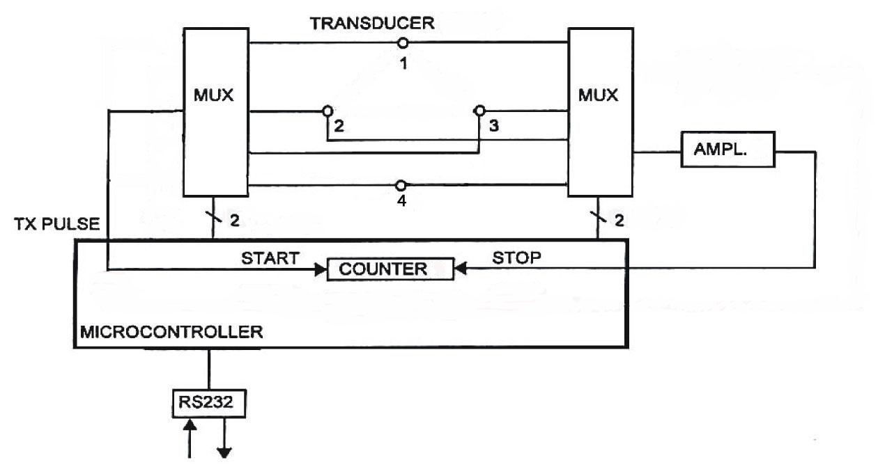Wind Speed Direction Sonac 220 Wiring Diagram Orthogonal Ultrasonic Anemometer Block